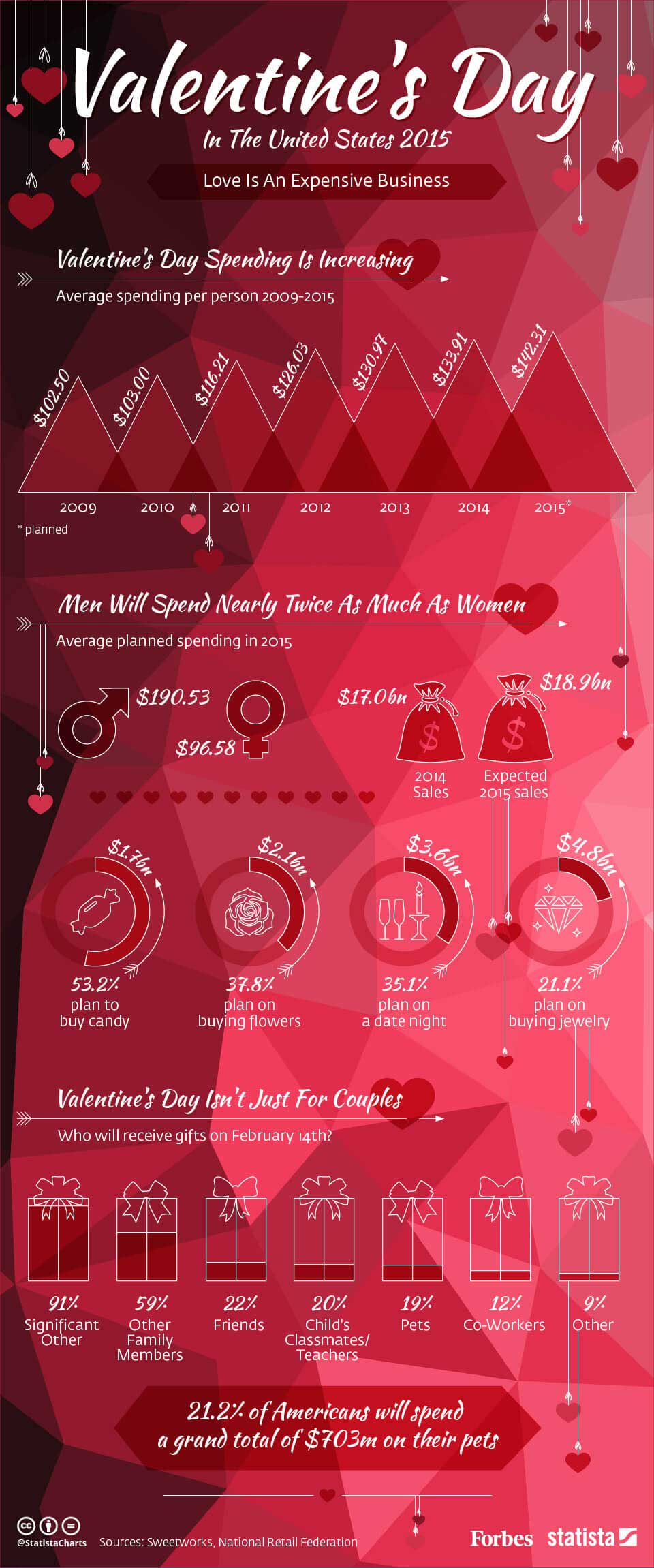 Valentine's Day- History