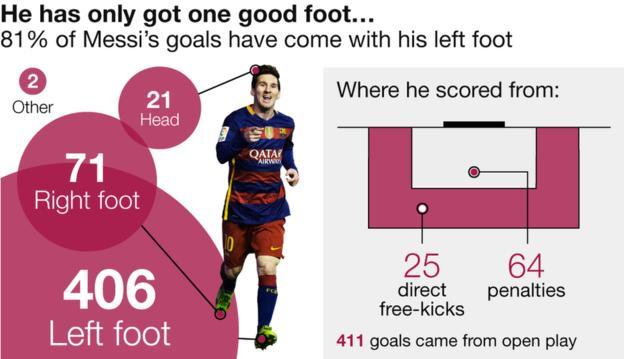 Messi 500th goal