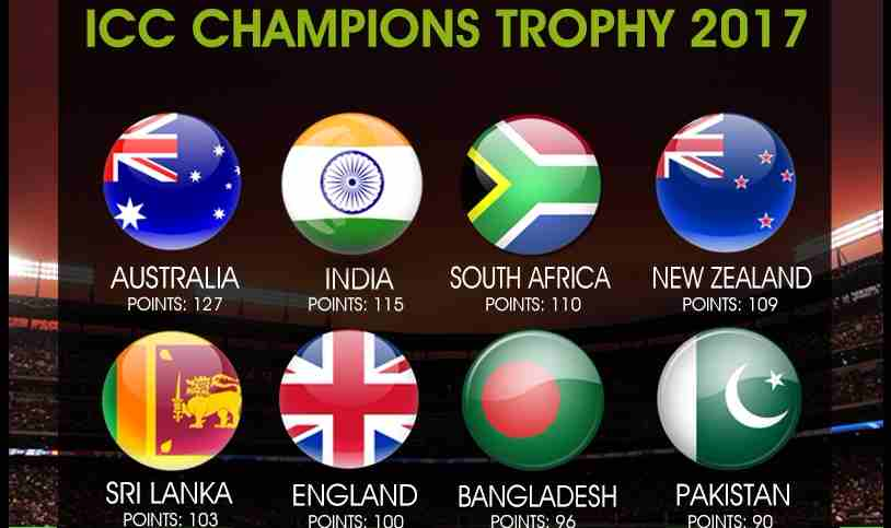 ICC Champions Trophy 2017 Schedule And Fixtures Match Details Time Squads