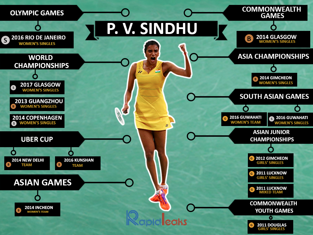 PV Sindhu: 7 Facts About The Flawless Indian Shuttler