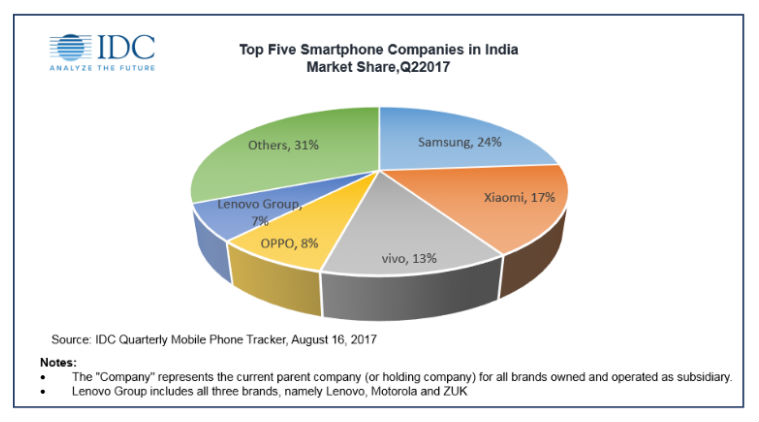 Top 5 Smartphone Brands In India by market share