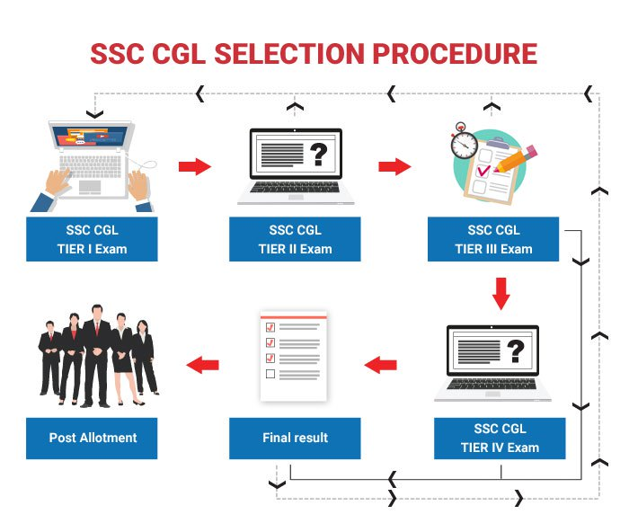SSC CGL 2018 Selection Process