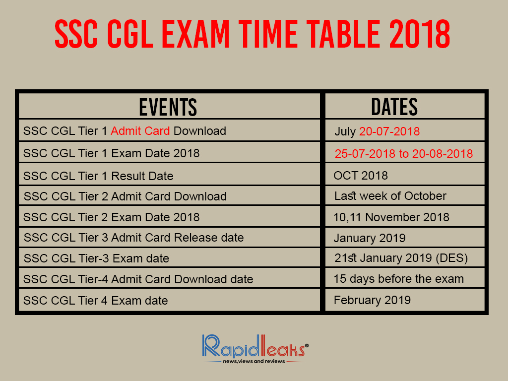 cgl tier-1 exam date