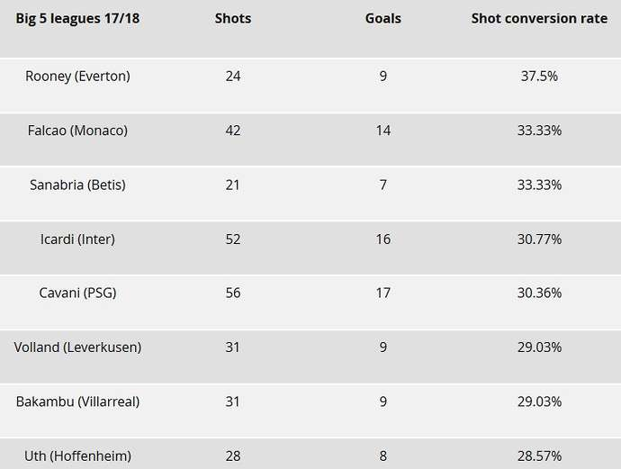 Best Conversion Rate In European Football