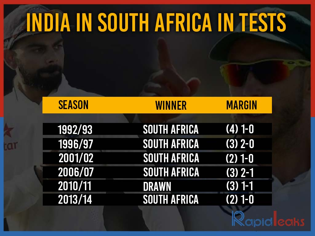 Indian in south africa in tests