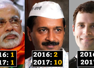Most Searched Politicians In India: 2017 In Review