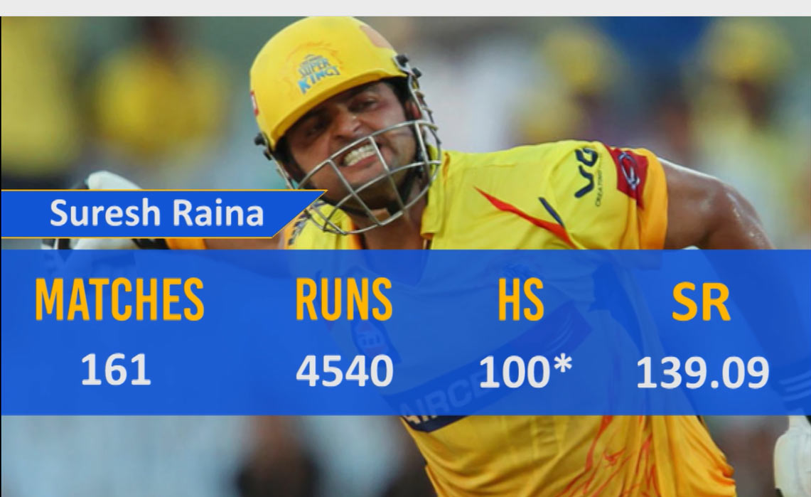 Suresh Raina Top Run Scorers Of All Time In IPL History