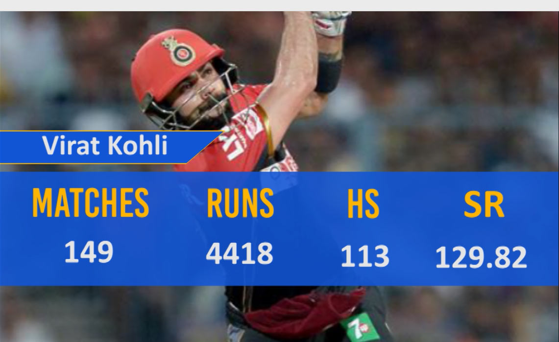 Virat Kohli Top Run Scorers Of All Time In IPL History