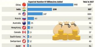 Barring India, which countries are expected to produce billionaires & marked for growth by 2027?