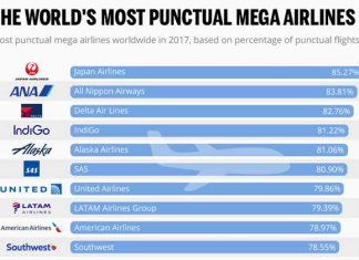 the world's most punctual airlines