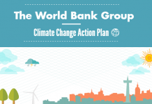 World Bank Climate Change