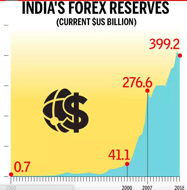 Indias-forex-reserves