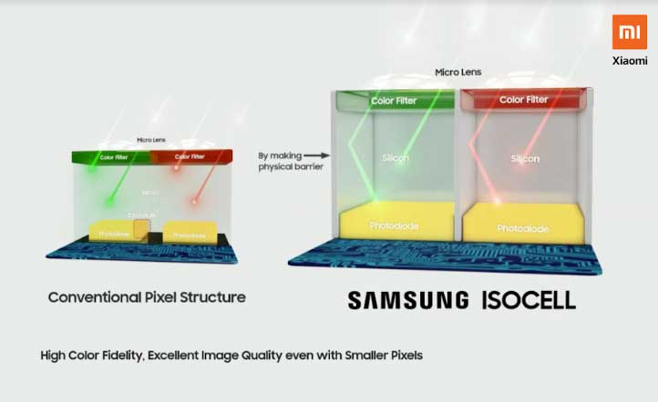 Samsung ISOCELL