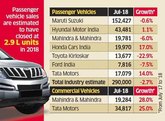 car market in India