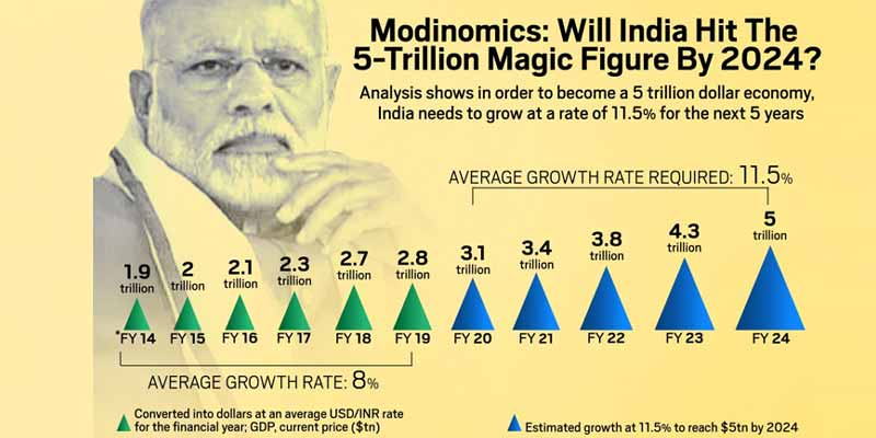 5 Trillion Economy