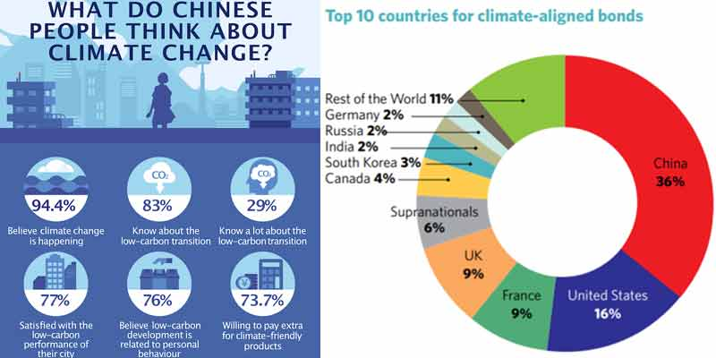 China Impetus For Climate Efforts