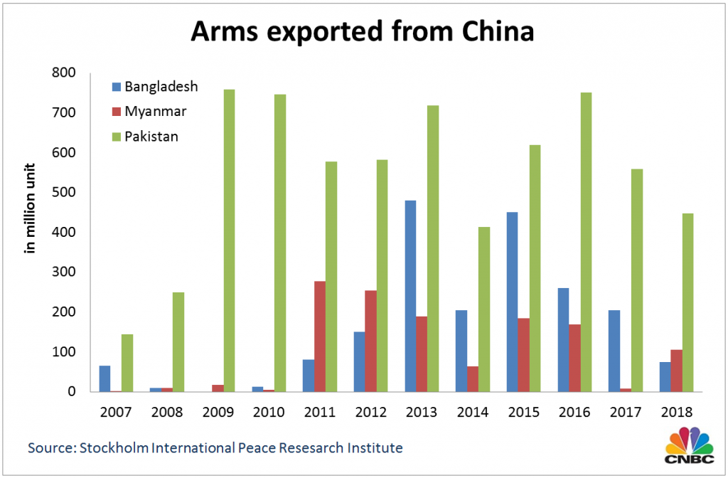 China, the world's second largest defense spender, becomes a major arms exporter