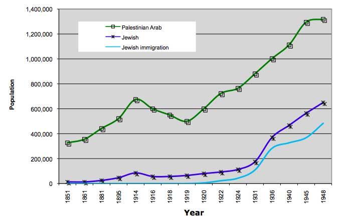 Jewish Population in Israel