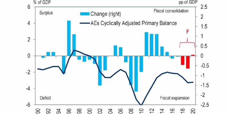 Effects Of Global Slowdown In India