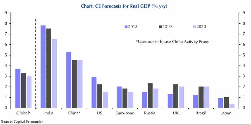 Global Economic Slowdown In India