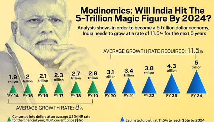 Indian $5 Trillion Economy
