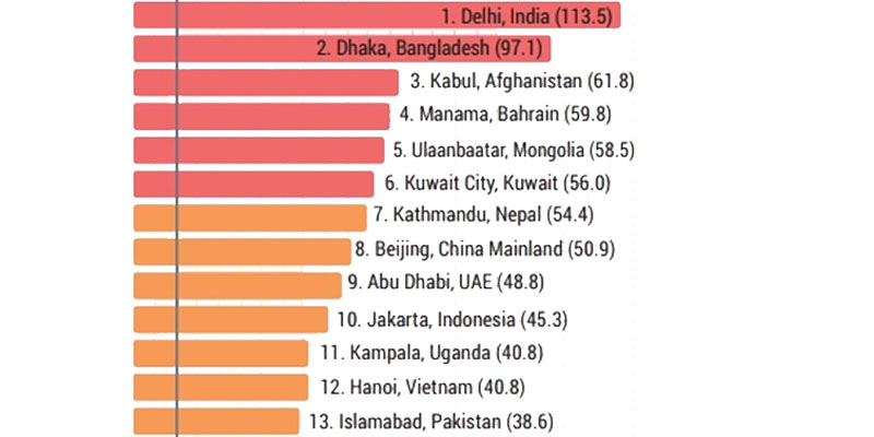 Most Polluted Cities In The World