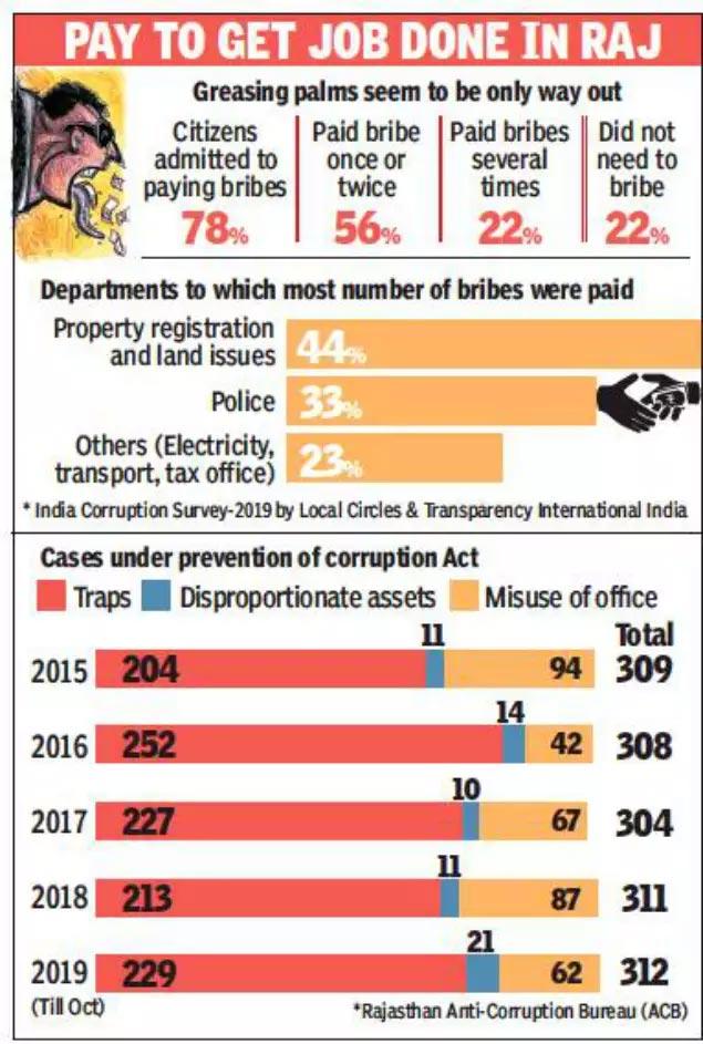 paying bribes in Rajasthan