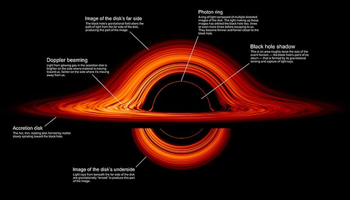 Formation of black hole