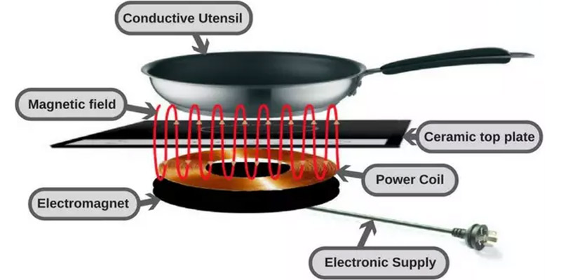 How Does Induction Cooker Works