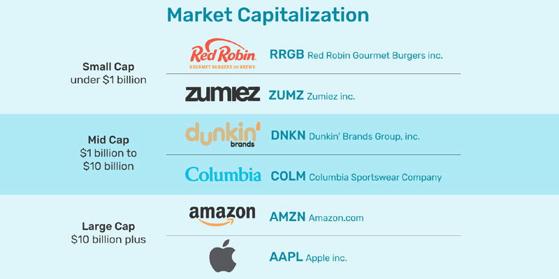 How To Calculate Market Capitalization